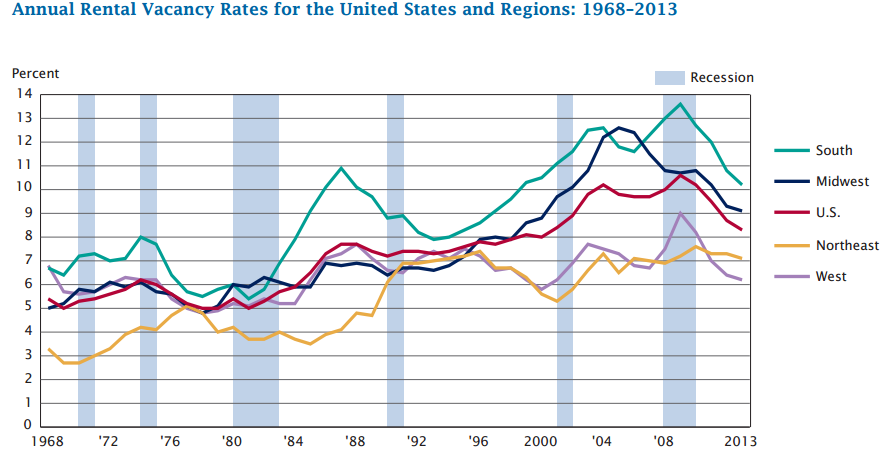 Annual Rental Vacancy Rates for the United States and Regions: 1968–2013