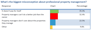 2015 Industry Survey Results - Biggest Misconception
